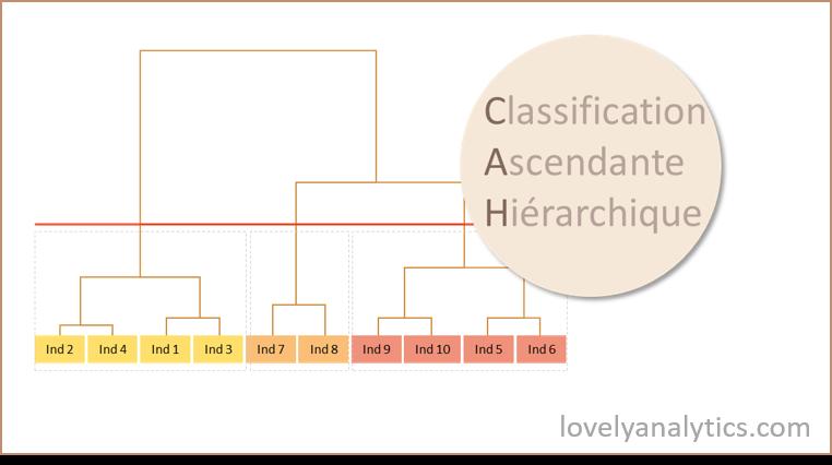 Illustration d'un dendrogramme pour une classification ascendante hiérarchique
