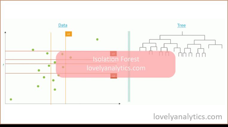 Isolation forest est une méthode de Machine learning pour la détection de valeurs atypiques