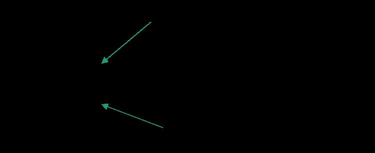 Formule TF pour calculer un TF IDF en NLP